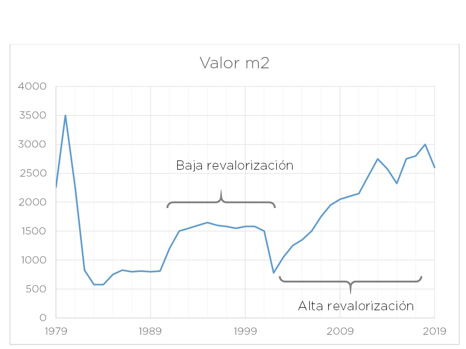 revalorización metro cuadrado CABA Argentina mercado inmobiliario